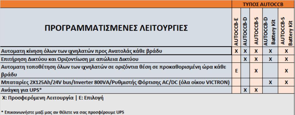 λειτουργίες autoccb