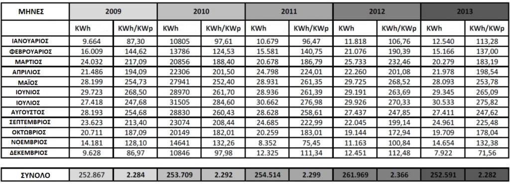 Deger Δεδομένα παραγωτής 2009 - 2018 5000NT
