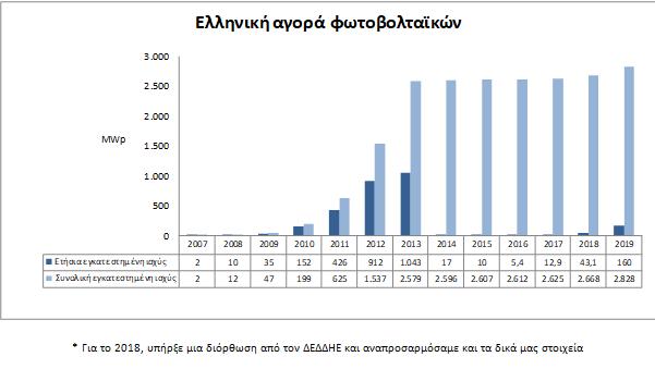ελληνική αγορα φωτοβολταϊκών