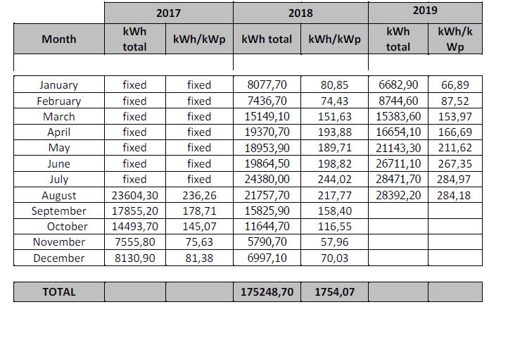 Degerhellas Αποδόσεις Ριζόμυλος 2017-2019