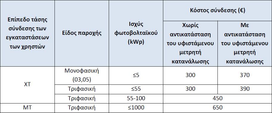 Κόστος Σύνδεσης Net Metering